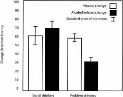 Change Blindness Task Alcohol Related Attentional Bias In Problem Drinkers With The