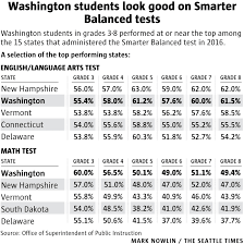 New Hampshire travel math images Washington students in grades 3 8 do well on new common core tests jpg
