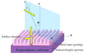 application of metal semiconductor metal photodetector in high