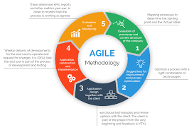 included the importance of different agile methodologies included in agile