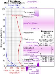international standard atmosphere wikipedia