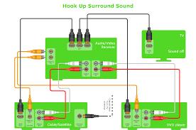 surround sound wiring diagram sonos surround sound wiring diagram