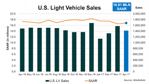 Light Year To Year April U S Light Vehicle Sales Continue Year To Date Slide