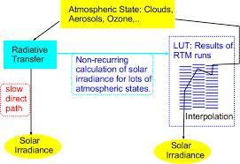 remote sensing free full text digging the meteosat treasure u20143