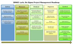 six sigma in project management definition cycle success factors