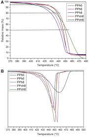 effects of surface modification of halloysite nanotubes on the