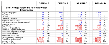 Budget Calculator Spreadsheet by Calculating The Error Budget In Precision Digital To Analog
