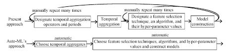 jrp automating construction of machine learning models with