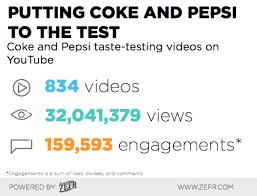 Pepsi Blind Taste Test Coke Vs Pepsi The Cola Wars Hit Youtube