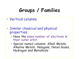Who Invented Periodic Table The Periodic Table History Dimitri Mendeleev 1850 U0027s U2013 Inventor
