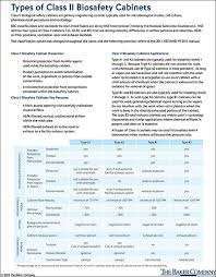 Class 2 Microbiological Safety Cabinet Around Lab News En Types Of Class Ii Biosafety Cabinets