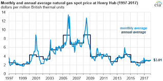 average gas price natural gas prices production and exports increased from 2016 to