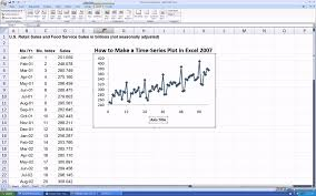cara membuat grafik integral di excel how to make a time series plot in excel 2007 youtube