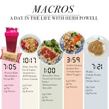 eating with macros a day in the life heidi powell