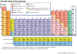 Periodic Table Mercury Periodic Classification Of Elements Lessons Tes Teach
