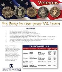 va arm loan atlantic mortgage services va purchase