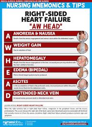 heart failure nursing care management a study guide