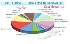 6000 Square Feet And Higher House Construction Cost In Bangalore Find Residential Construction