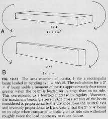 cross sectional moment of inertia 12f13 jpg