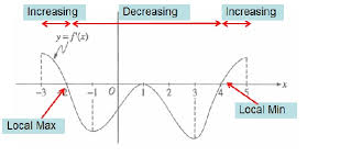 reading the derivative u0027s graph teaching calculus
