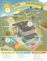 Smarter Small Home Design Kit Exceptionally Energy Efficient Custom Homes From Ekobuilt Of Ottawa