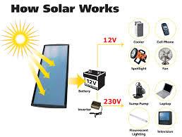 use solar human solar energy saves your money