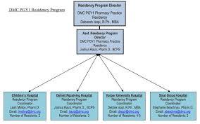pgy1 pharmacy practice detroit medical center dmc