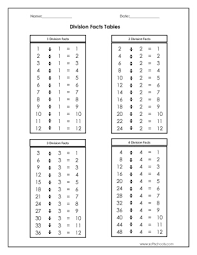 division facts tables 1 2 3 and 4 worksheet