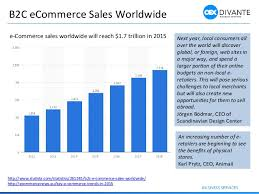 U S B2c E Commerce Volume 2015 Statistic B2b Ecommerce Sales To Top 1 Trillion By 2020 Forrester Ecommerce
