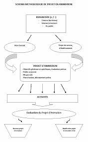 projet d animation cuisine schéma méthodologie de projet le de l animation professionnelle