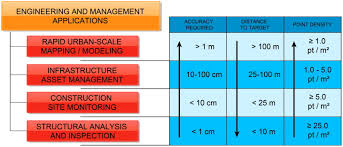 construction engineering requirements for integrating laser