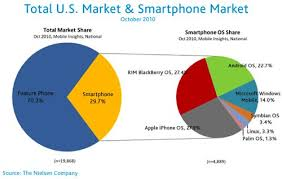android vs iphone market ios vs android vs blackberry os let the battle begin