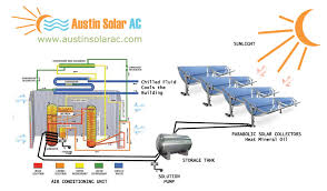 solar powered air conditioning mapawatt