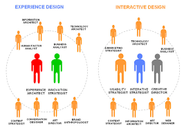 experience design choosenick experience design vs interaction design silly