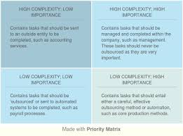 Outsourcing Risk Assessment Template by Matrix
