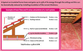 Ceiling Insulation Types by Aero Insul Ceiling Insulation Products South Africa Aeroinsul