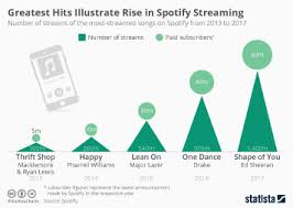 streaming infographics statista