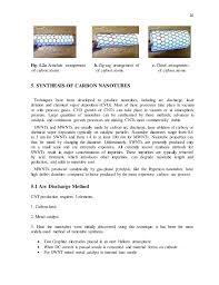 Armchair Nanotubes Carbon Nanotubes Properties And Applications