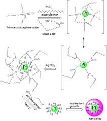 the effect of polyol on multiple ligand capped silver alloyed