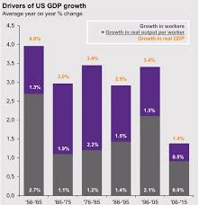 drivers bureau chart of the month drivers of us growth can the us grow faster