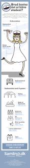 infografik hvad koster det at blive student samlino dk