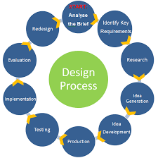 Requirements For Interior Designing The Activity Of Determining The Workflow Equipment Needs And