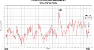 november 2008 climate skeptic