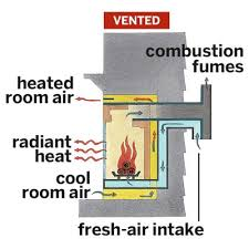 Tahoe Direct Vent Fireplace by 111 Best Direct Vent Gas Fireplaces Images On Pinterest Gas