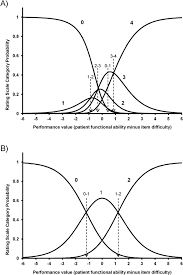 evidence of multidimensionality in the alsfrs r scale a critical