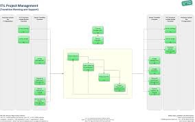 project management transition planning and support it process wiki
