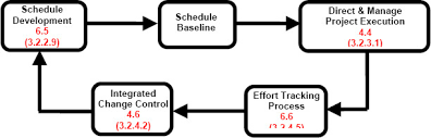 effort tracking control team effort and project progress