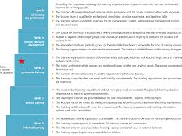 e learning strategy template huawei learning service