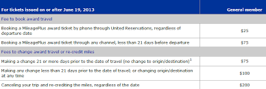 United Domestic Baggage Fees United Airlines