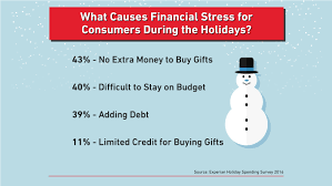 spending has many consumers saying bah humbug